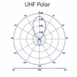 Her ses hvor retningsbestemt antennen er. Højeste forstærkning i begrænset område fremad.Kraftig DVB-T2 TV antenne udendørs med