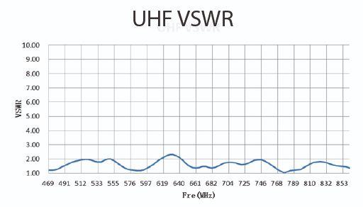 TV antenne egenskaber - effektivitet - støj og forstærkning