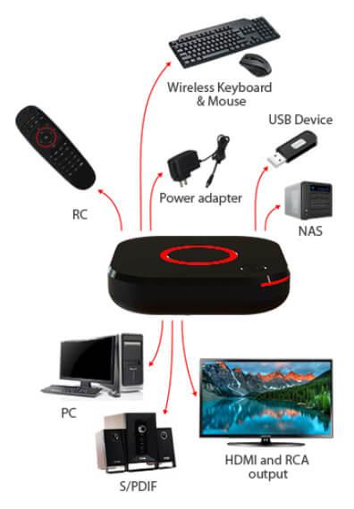 MAG324 IP TV Boks Interface - tilslutningsmuligheder